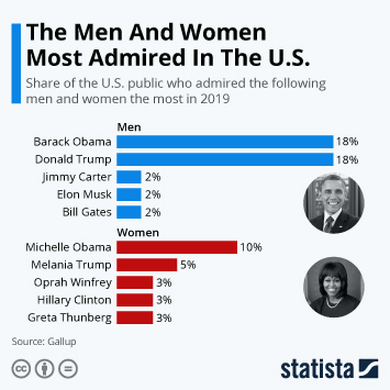 The Men And Women Most Admired In The U.S. In 2019