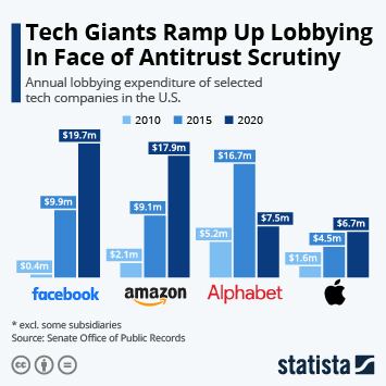 Infographic - Annual lobbying expenditures of major tech companies in the U.S.