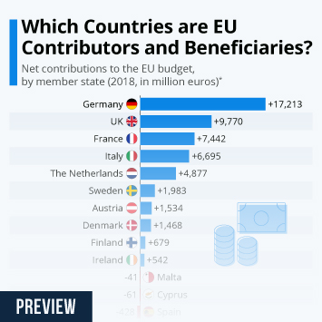 Infographic: Which Countries are EU Contributors and Beneficiaries? | Statista