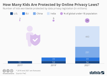 How Many Kids Are Protected by Online Privacy Laws?