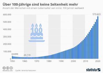Infografik - Zahl der über 100-Jährigen weltweit