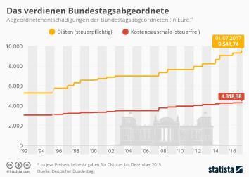 Infografik: Das verdienen Bundestagsabgeordnete | Statista