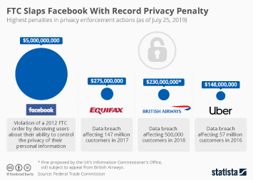 Infographic -  Highest penalties in privacy enforcement actions worldwide