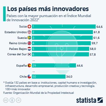 Infografía: España, todavía lejos de los países más innovadores | Statista