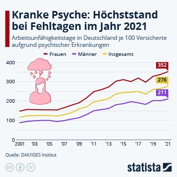 Krankschreibungen wegen psychischer Erkrankungen in Deutschland