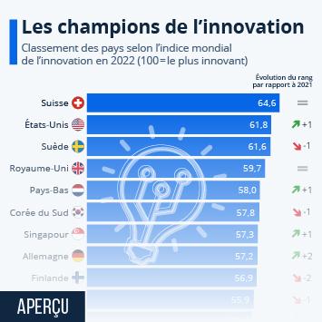Infographie - pays les plus innovants au monde
