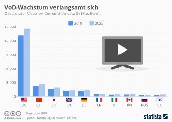 Infografik - Geschätzter Video-on-Demand-Umsatz in den top 10 Märkten
