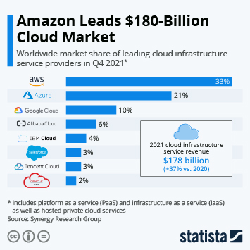 Infographic - Worldwide market share of leading cloud infrastructure service providers