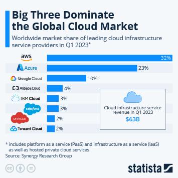 Infographic - Amazon Leads $100 Billion Cloud Market