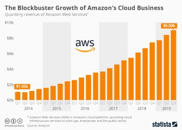 Amazon Web Services Infographic - The Blockbuster Growth of Amazon's Cloud Business