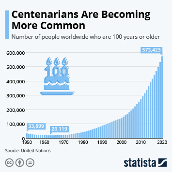 Is 100 the New 80?: Centenarians Are Becoming More Common
