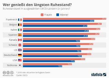Infografik - Ruhestandszeit in OECD-Ländern