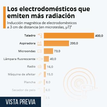 Infografía: Los electrodomésticos con mayor radiación | Statista