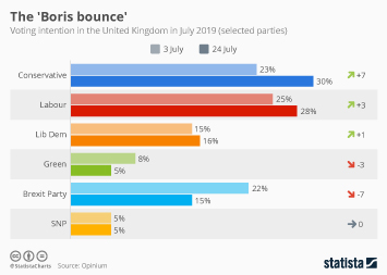 Infographic - boris bounce