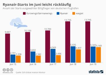 Infografik: Ryanair-Starts im Juni leicht rückläufig | Statista