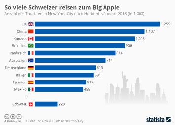 Urlaubsland USA Infografik - So viele Schweizer reisen zum Big Apple