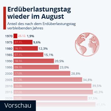 Infografik: Erdüberlastungstag jedes Jahr ein bisschen früher | Statista