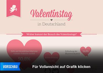Infografik: Valentinstag in Deutschland | Statista