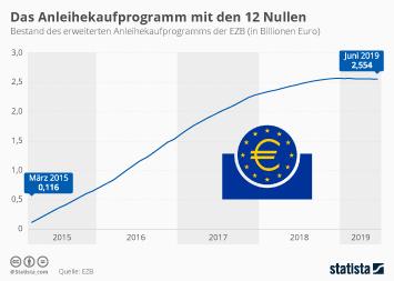 Infografik - Bestand des Anleihekaufprogramms der EZB