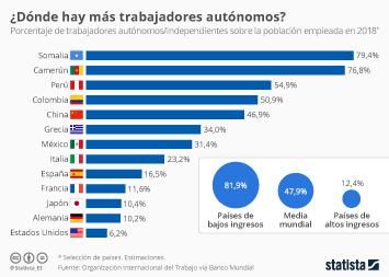Infografía - Trabajadores autónomos sobre el total de población activa