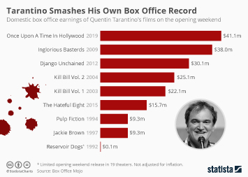 Infographic - Opening weekend box office earnings of Tarantino's films