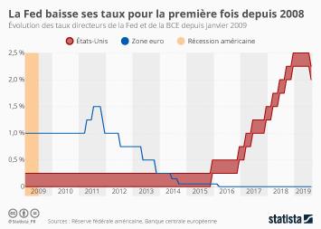 Infographie - evolution taux directeurs fed bce