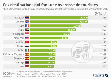 Infographie - nombre touristes par ville et ratio touristes par habitants