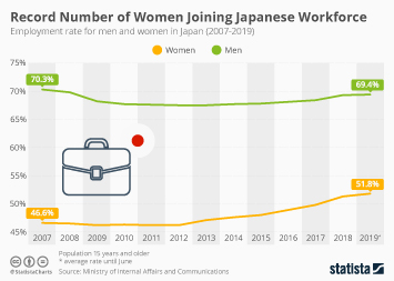 Record Number of Women are Joining Japanese Workforce