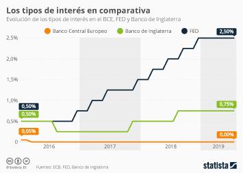Infografía: Los tipos de interés en comparativa | Statista