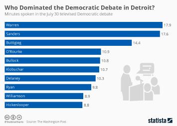 Infographic - minutes-spoken-dem-debate-july-30