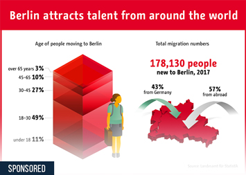 Berlin attracts talent from around the world