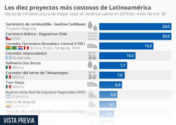 Infografía - Las obras de infraestructura más costosas en América Latina en 2019