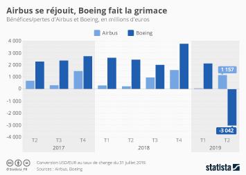 Infographie - benefices et pertes airbus boeing