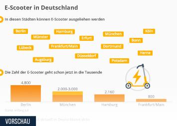 Infografik - Zahlen zu E-Scootern in Deutschland