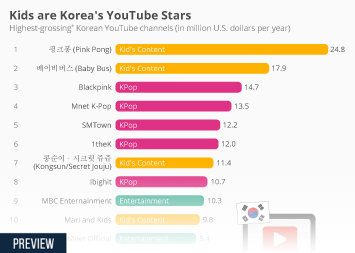 Internet usage in South Korea Infographic - Kids are Korea's YouTube Stars
