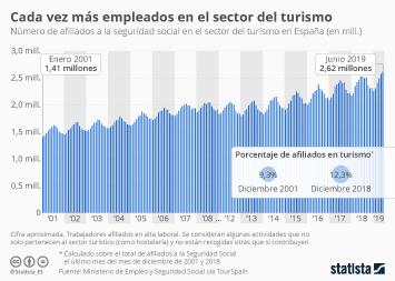 Infografía - Afiliados a la seguridad social en actividades turísticas en España