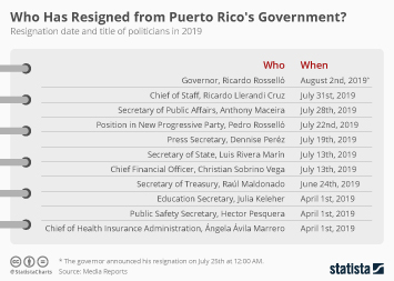 Infographic - puerto rico government resignations