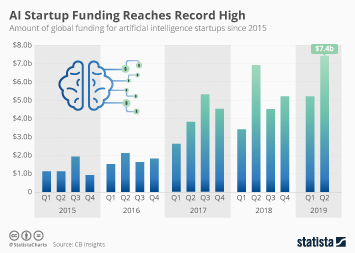 Infographic - artificial intelligence startup funding