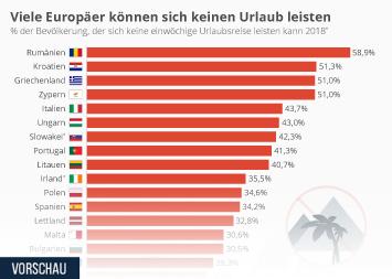 Infografik - Viele Europäer können sich keinen Urlaub leisten