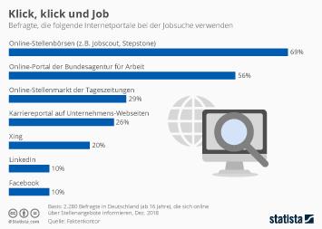 Infografik - Meistgenutzte Internetportale bei der Jobsuche