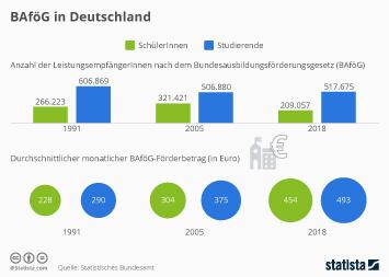 Infografik - BAföG in Deutschland