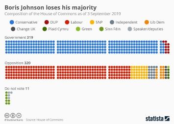 Boris Johnson loses his majority