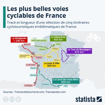 Infographie - les plus belles pistes cyclables de France