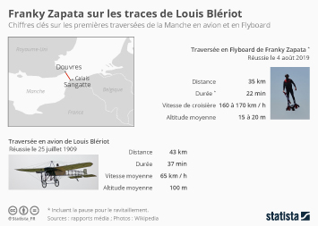 Infographie - chiffres clés traversee manche flyboard avion zapata bleriot