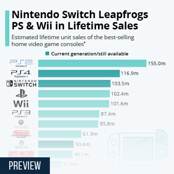 Infographic: PlayStation 4 Becomes Second Best-Selling Console Ever | Statista