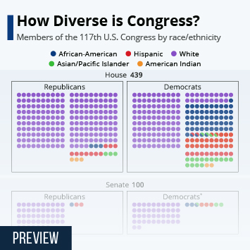 Infographic - U.S. Congress by race/ethnicity