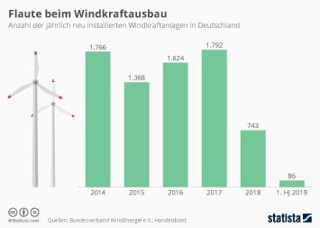 Infografik - Windkraftanlagen in Deutschland