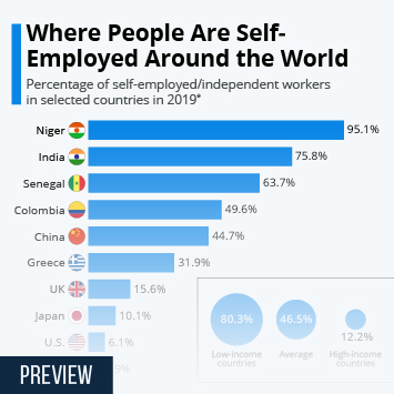 Infographic - self-employed workers by country