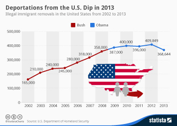 Infographic: Deportations from the U.S. Dip in 2013 | Statista