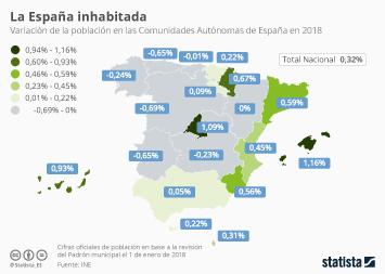 Infografía - Variación de la población en Comunidades Autónomas